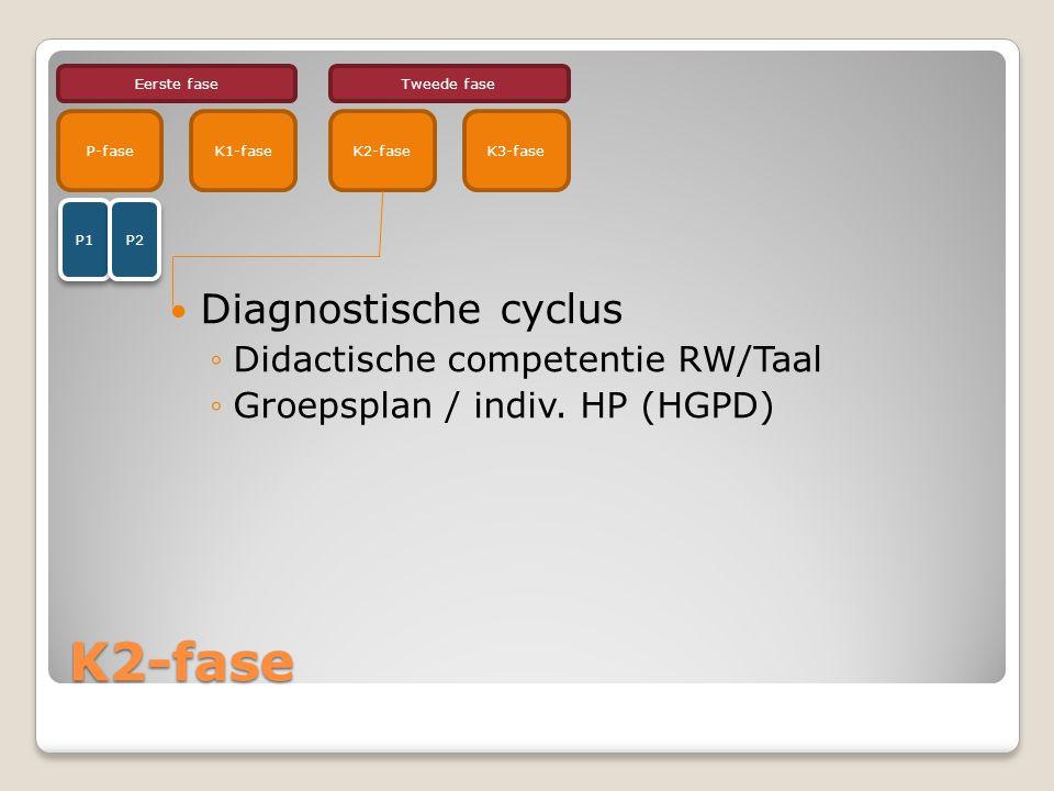 K2-fase Diagnostische cyclus ◦Didactische competentie RW/Taal ◦Groepsplan / indiv.