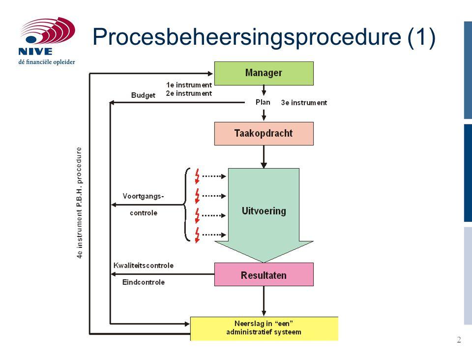 2 Procesbeheersingsprocedure (1)