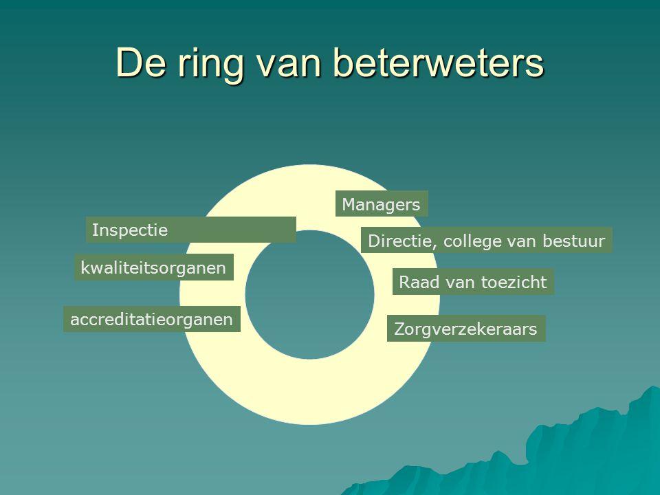 De ring van beterweters Managers Directie, college van bestuur Raad van toezicht Zorgverzekeraars Inspectie kwaliteitsorganen accreditatieorganen