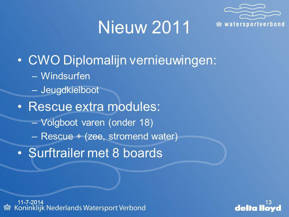 11-7-201413 Nieuw 2011 CWO Diplomalijn vernieuwingen: –Windsurfen –Jeugdkielboot Rescue extra modules: –Volgboot varen (onder 18) –Rescue + (zee, stromend water) Surftrailer met 8 boards