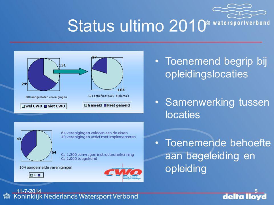 Status ultimo 2010 11-7-20145 Toenemend begrip bij opleidingslocaties Samenwerking tussen locaties Toenemende behoefte aan begeleiding en opleiding