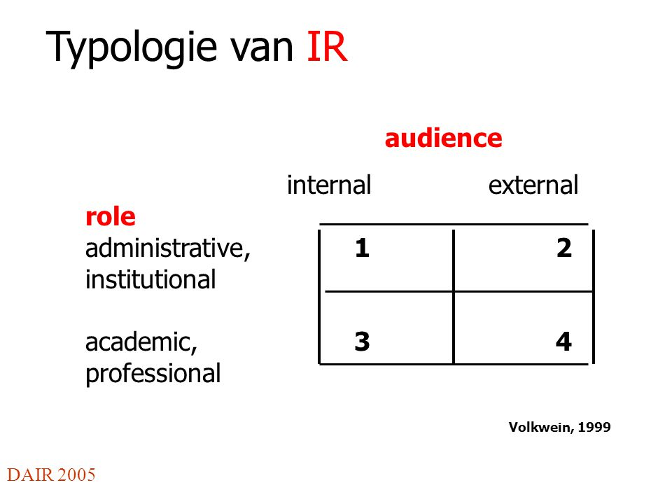 Typologie van IR audience internalexternal role administrative,12 institutional academic,34 professional Volkwein, 1999 DAIR 2005