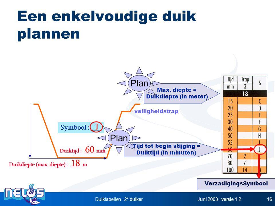 Juni 2003 - versie 1.2Duiktabellen - 2* duiker16 Een enkelvoudige duik plannen Max. diepte = Duikdiepte (in meter) Tijd tot begin stijging = Duiktijd