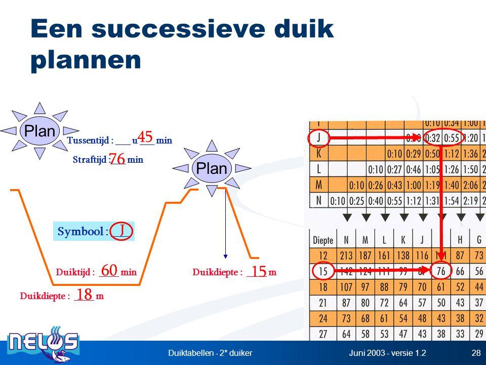 Juni 2003 - versie 1.2Duiktabellen - 2* duiker28 Een successieve duik plannen Duikdiepte : ____ m Duiktijd : ____ min Symbool : ___ 18 60 J Tussentijd
