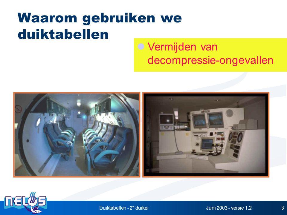Juni 2003 - versie 1.2Duiktabellen - 2* duiker3 Waarom gebruiken we duiktabellen Vermijden van decompressie-ongevallen