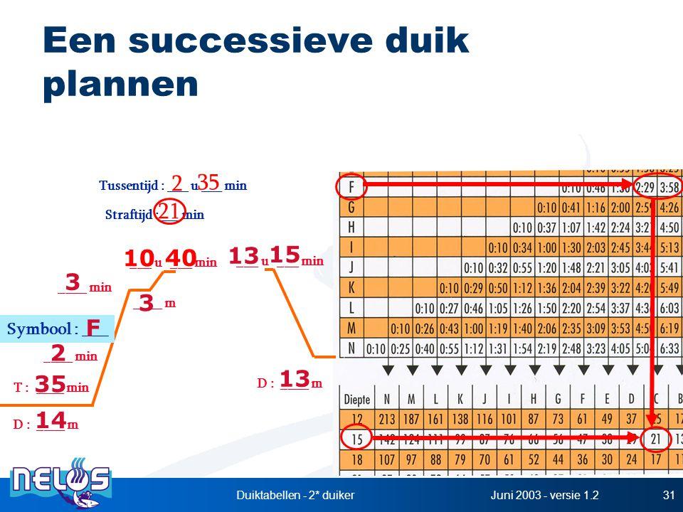 Juni 2003 - versie 1.2Duiktabellen - 2* duiker31 Een successieve duik plannen Tussentijd : ___ u ___ min Straftijd :___ min 21 2 D : ____ m T : ____ m