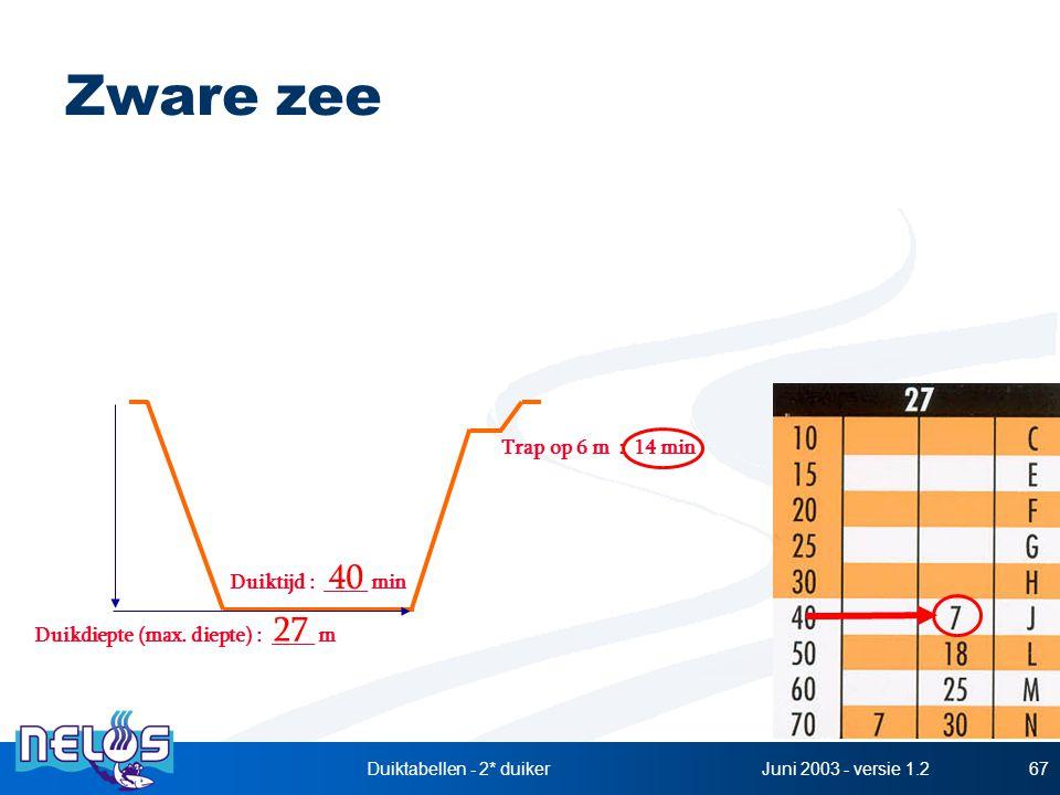 Juni 2003 - versie 1.2Duiktabellen - 2* duiker67 Zware zee Duikdiepte (max. diepte) : ____ m Duiktijd : ____ min 27 40 Trap op 6 m : 14 min