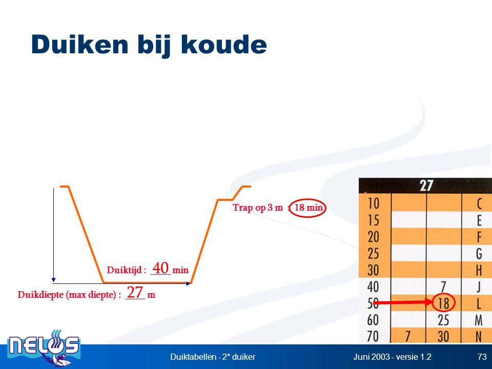 Juni 2003 - versie 1.2Duiktabellen - 2* duiker73 Duiken bij koude Duikdiepte (max diepte) : ____ m Duiktijd : ____ min 27 40 Trap op 3 m : 18 min