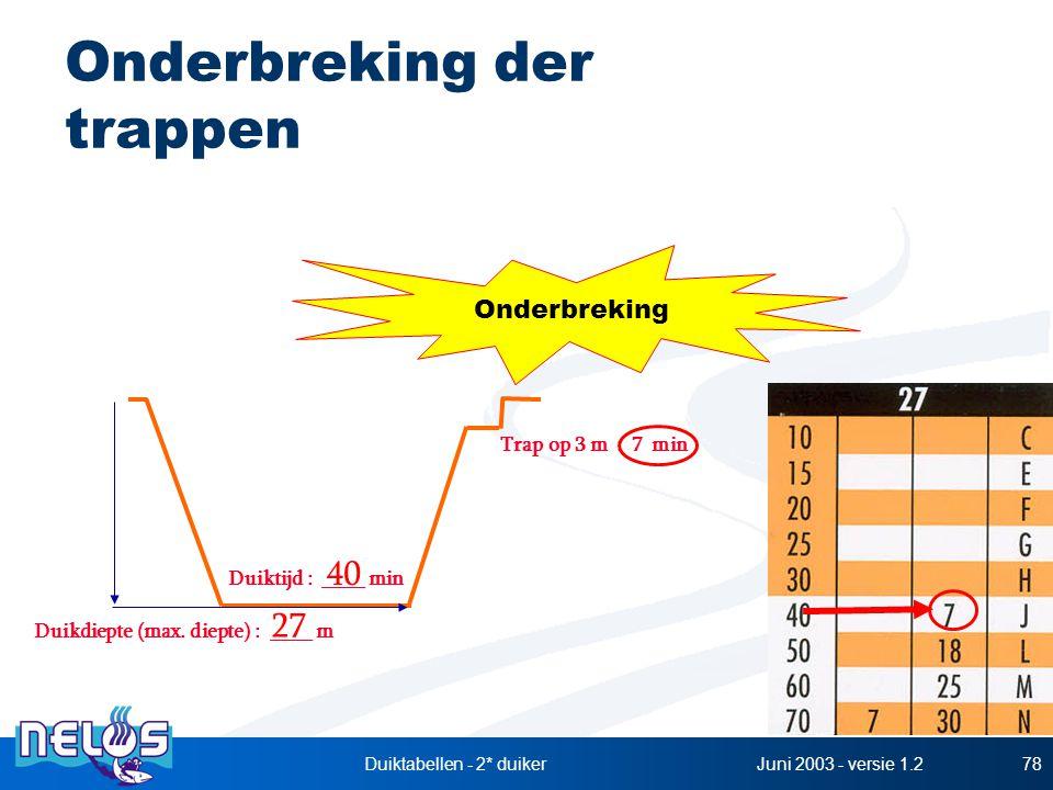 Juni 2003 - versie 1.2Duiktabellen - 2* duiker78 Onderbreking der trappen Duikdiepte (max. diepte) : ____ m Duiktijd : ____ min 27 40 Trap op 3 m : 7