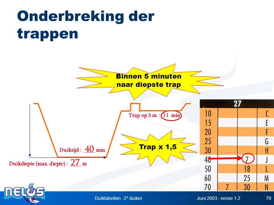 Juni 2003 - versie 1.2Duiktabellen - 2* duiker79 Onderbreking der trappen Duikdiepte (max. diepte) : ____ m Duiktijd : ____ min 27 40 Trap op 3 m : 11