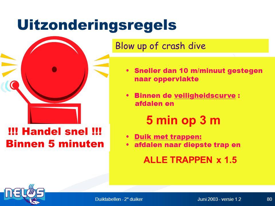 Juni 2003 - versie 1.2Duiktabellen - 2* duiker80 Uitzonderingsregels Sneller dan 10 m/minuut gestegen naar oppervlakte Binnen de veiligheidscurve : af