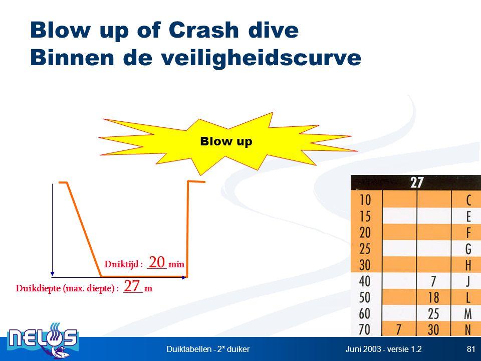 Juni 2003 - versie 1.2Duiktabellen - 2* duiker81 Blow up of Crash dive Binnen de veiligheidscurve Duikdiepte (max. diepte) : ____ m Duiktijd : ____ mi