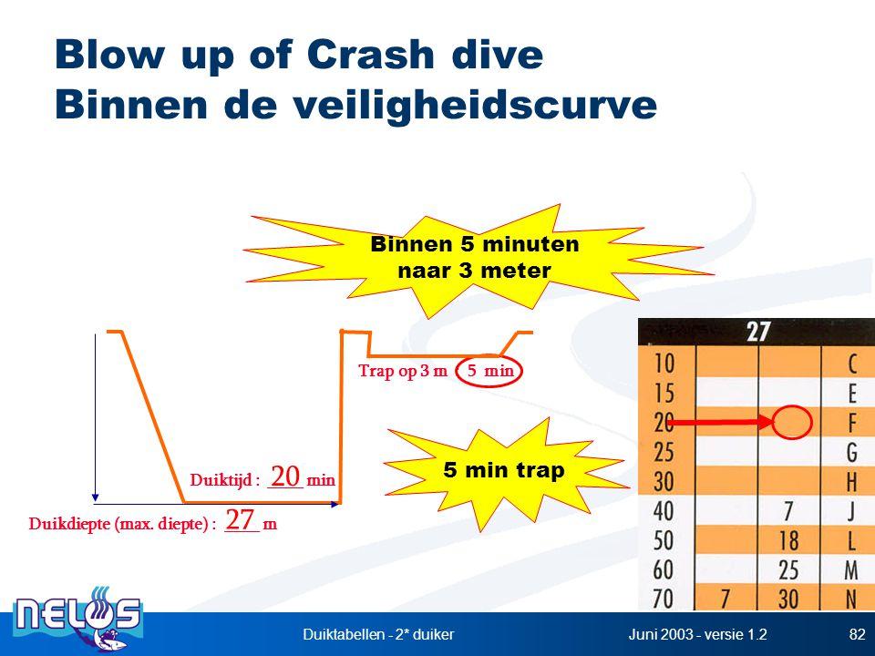 Juni 2003 - versie 1.2Duiktabellen - 2* duiker82 Blow up of Crash dive Binnen de veiligheidscurve Duikdiepte (max. diepte) : ____ m Duiktijd : ____ mi