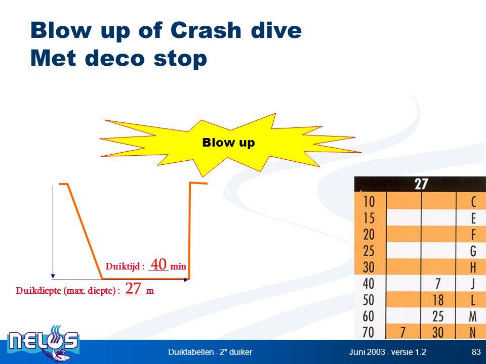 Juni 2003 - versie 1.2Duiktabellen - 2* duiker83 Blow up of Crash dive Met deco stop Duikdiepte (max. diepte) : ____ m Duiktijd : ____ min 27 40 Blow