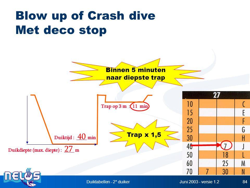 Juni 2003 - versie 1.2Duiktabellen - 2* duiker84 Blow up of Crash dive Met deco stop Duikdiepte (max. diepte) : ____ m Duiktijd : ____ min 27 40 Trap