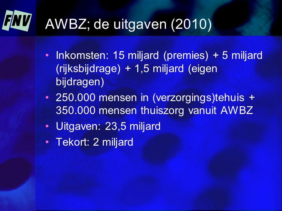 AWBZ; de uitgaven (2010) Inkomsten: 15 miljard (premies) + 5 miljard (rijksbijdrage) + 1,5 miljard (eigen bijdragen) 250.000 mensen in (verzorgings)tehuis + 350.000 mensen thuiszorg vanuit AWBZ Uitgaven: 23,5 miljard Tekort: 2 miljard