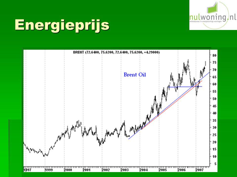Energieprijs