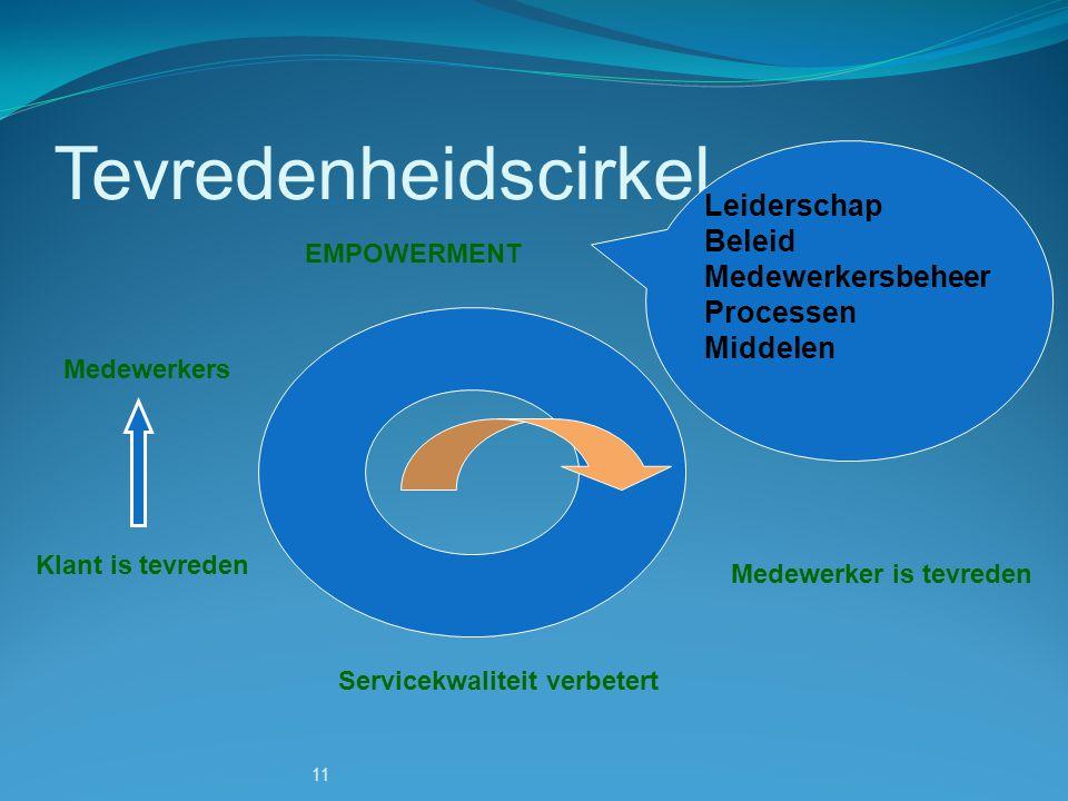 11 Tevredenheidscirkel Medewerkers EMPOWERMENT Medewerker is tevreden Servicekwaliteit verbetert Klant is tevreden Leiderschap Beleid Medewerkersbehee