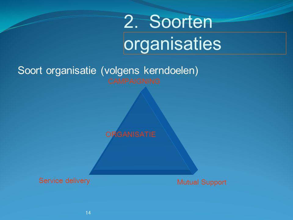 14 2. Soorten organisaties CAMPAIGNING Service delivery Mutual Support ORGANISATIE Soort organisatie (volgens kerndoelen)