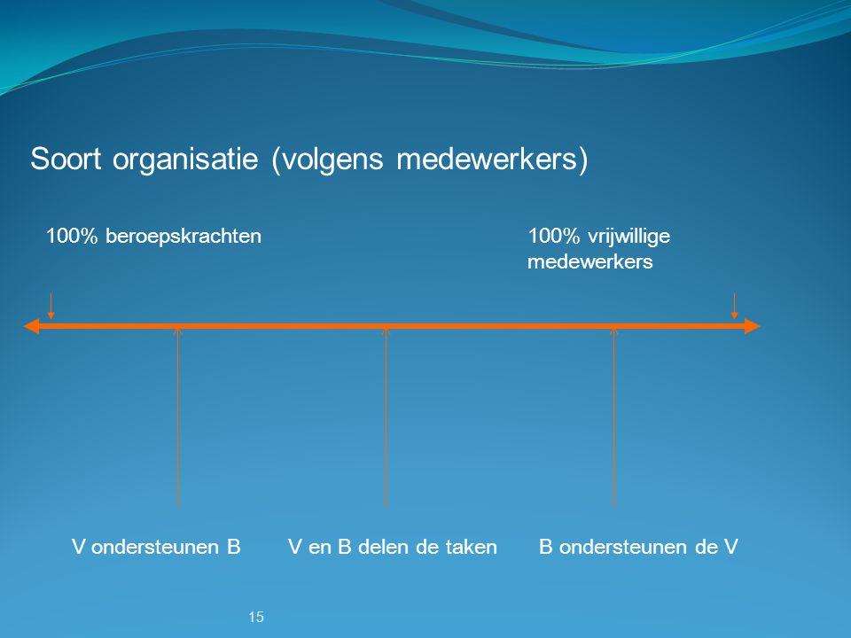 15 Soort organisatie (volgens medewerkers) 100% beroepskrachten100% vrijwillige medewerkers V ondersteunen B V en B delen de taken B ondersteunen de V