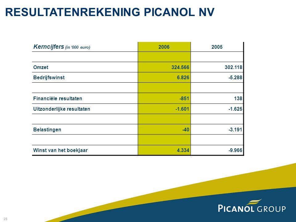 28 Kerncijfers (in '000 euro) 20062005 Omzet324.566302.118 Bedrijfswinst6.826-5.288 Financiële resultaten-851138 Uitzonderlijke resultaten-1.601-1.625