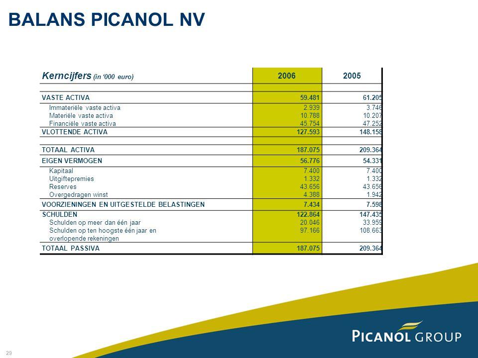 29 Kerncijfers (in '000 euro) 20062005 VASTE ACTIVA59.48161.205 Immateriële vaste activa Materiële vaste activa Financiële vaste activa 2.939 10.788 4