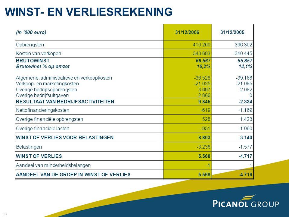 32 WINST- EN VERLIESREKENING (in '000 euro)31/12/200631/12/2005 Opbrengsten410.260396.302 Kosten van verkopen-343.693-340.445 BRUTOWINST Brutowinst %