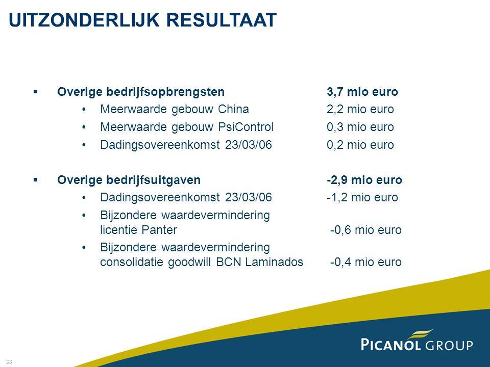 33 UITZONDERLIJK RESULTAAT  Overige bedrijfsopbrengsten3,7 mio euro Meerwaarde gebouw China2,2 mio euro Meerwaarde gebouw PsiControl0,3 mio euro Dadi