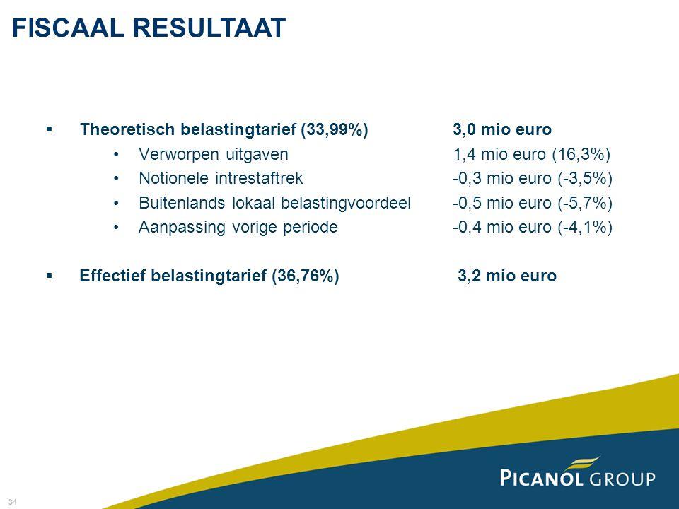 34 FISCAAL RESULTAAT  Theoretisch belastingtarief (33,99%)3,0 mio euro Verworpen uitgaven1,4 mio euro (16,3%) Notionele intrestaftrek-0,3 mio euro (-