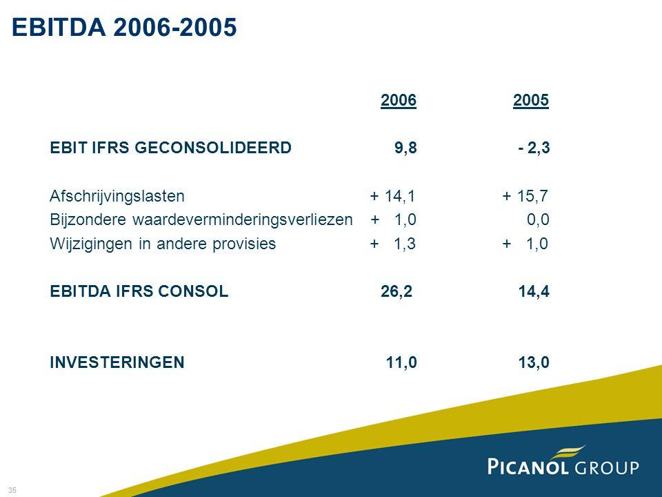 35 EBITDA 2006-2005 20062005 EBIT IFRS GECONSOLIDEERD 9,8 - 2,3 Afschrijvingslasten + 14,1 + 15,7 Bijzondere waardeverminderingsverliezen + 1,0 0,0 Wi