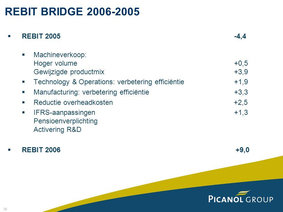 36 REBIT BRIDGE 2006-2005  REBIT 2005 -4,4  Machineverkoop: Hoger volume +0,5 Gewijzigde productmix +3,9  Technology & Operations: verbetering effi