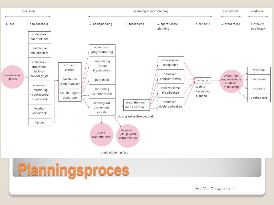 Eric Van Cauwenberge Planningsproces