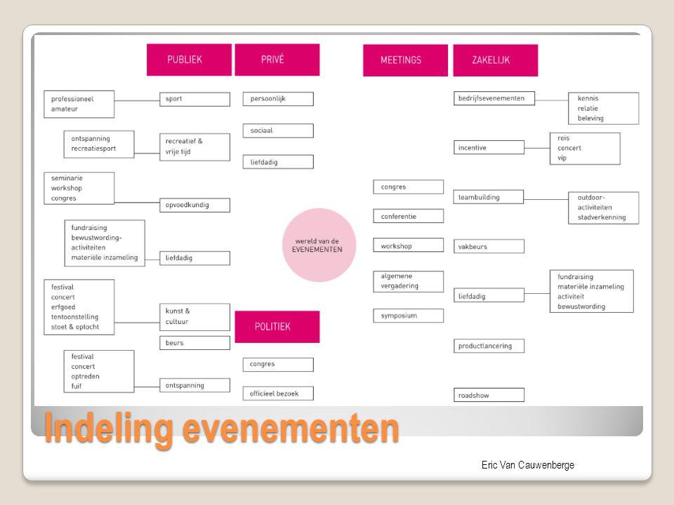 Eric Van Cauwenberge Soorten ondernemingen Nogal wat beurzen hebben een conferentie randprogramma, als toegevoegde waarde voor die specifieke beurs Soms gaat een organisator van conferenties zelf een bijhorende beurs organiseren.