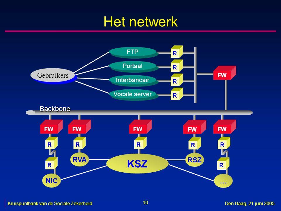 10 Kruispuntbank van de Sociale ZekerheidDen Haag, 21 juni 2005 Het netwerk R FW R RVA Gebruikers FW RRR FTP R Portaal R Interbancair Vocale server FW