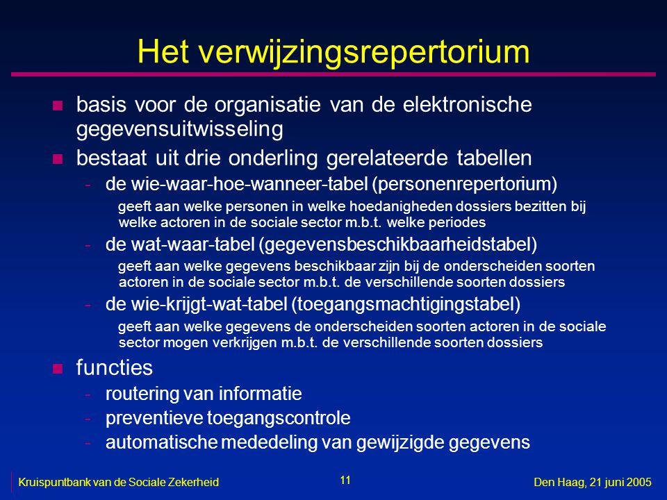 11 Kruispuntbank van de Sociale ZekerheidDen Haag, 21 juni 2005 Het verwijzingsrepertorium n basis voor de organisatie van de elektronische gegevensui