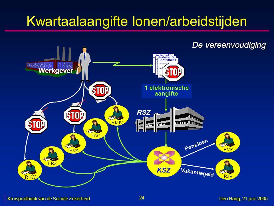 24 Kruispuntbank van de Sociale ZekerheidDen Haag, 21 juni 2005 Kwartaalaangifte lonen/arbeidstijden RSZ RVPRJV Werkgever Pensioen Vakantiegeld KSZ RV