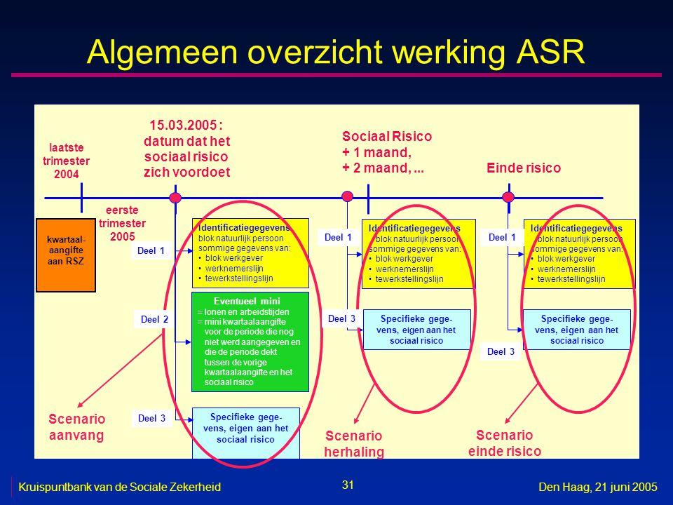 31 Kruispuntbank van de Sociale ZekerheidDen Haag, 21 juni 2005 Algemeen overzicht werking ASR Identificatiegegevens blok natuurlijk persoon sommige g