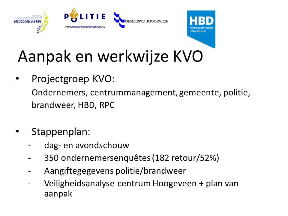 Aanpak en werkwijze KVO Projectgroep KVO: Ondernemers, centrummanagement, gemeente, politie, brandweer, HBD, RPC Stappenplan: -dag- en avondschouw -350 ondernemersenquêtes (182 retour/52%) -Aangiftegegevens politie/brandweer -Veiligheidsanalyse centrum Hoogeveen + plan van aanpak