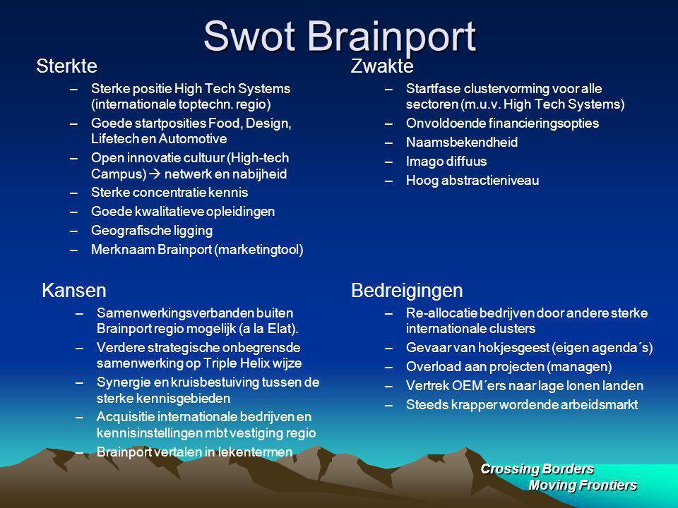 Crossing Borders Moving Frontiers Swot Brainport Zwakte –Startfase clustervorming voor alle sectoren (m.u.v.