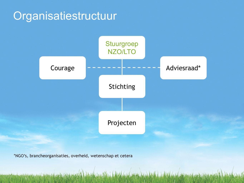 Stuurgroep NZO/LTO Adviesraad*Courage Projecten *NGO's, brancheorganisaties, overheid, wetenschap et cetera Stichting Organisatiestructuur