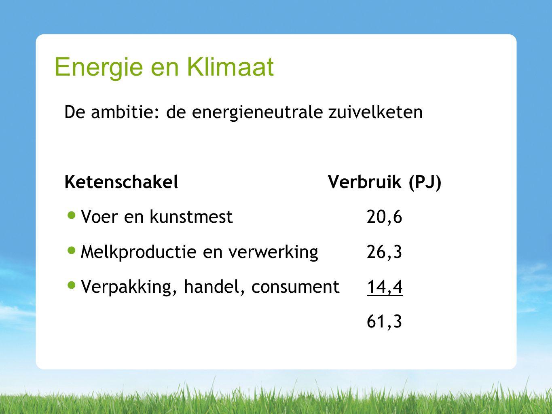De ambitie: de energieneutrale zuivelketen KetenschakelVerbruik (PJ) Voer en kunstmest20,6 Melkproductie en verwerking26,3 Verpakking, handel, consument14,4 61,3 Energie en Klimaat