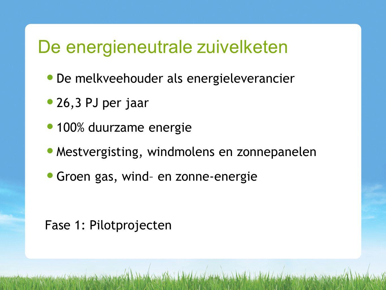 De melkveehouder als energieleverancier 26,3 PJ per jaar 100% duurzame energie Mestvergisting, windmolens en zonnepanelen Groen gas, wind– en zonne-en