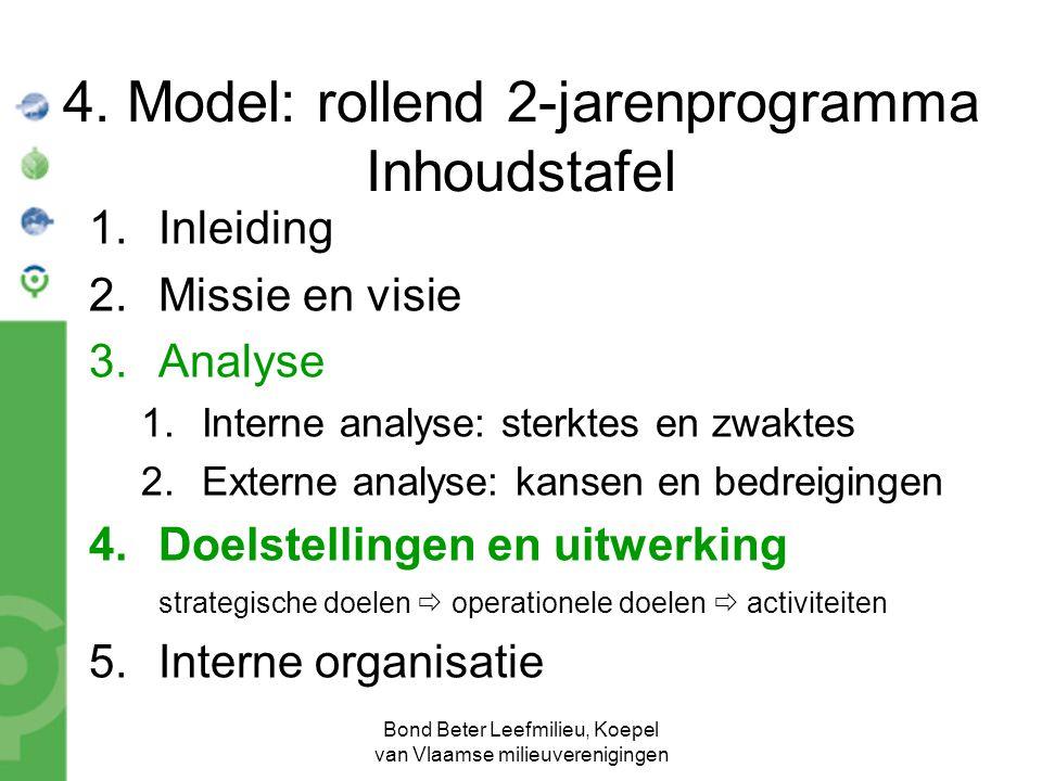 Bond Beter Leefmilieu, Koepel van Vlaamse milieuverenigingen 4. Model: rollend 2-jarenprogramma Inhoudstafel 1.Inleiding 2.Missie en visie 3.Analyse 1