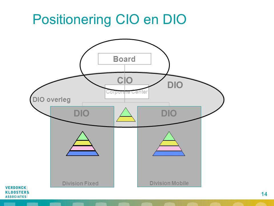 14 Positionering CIO en DIO Corporate Center CIO Division Fixed DIO DIO overleg DIO Board DIO Division Mobile