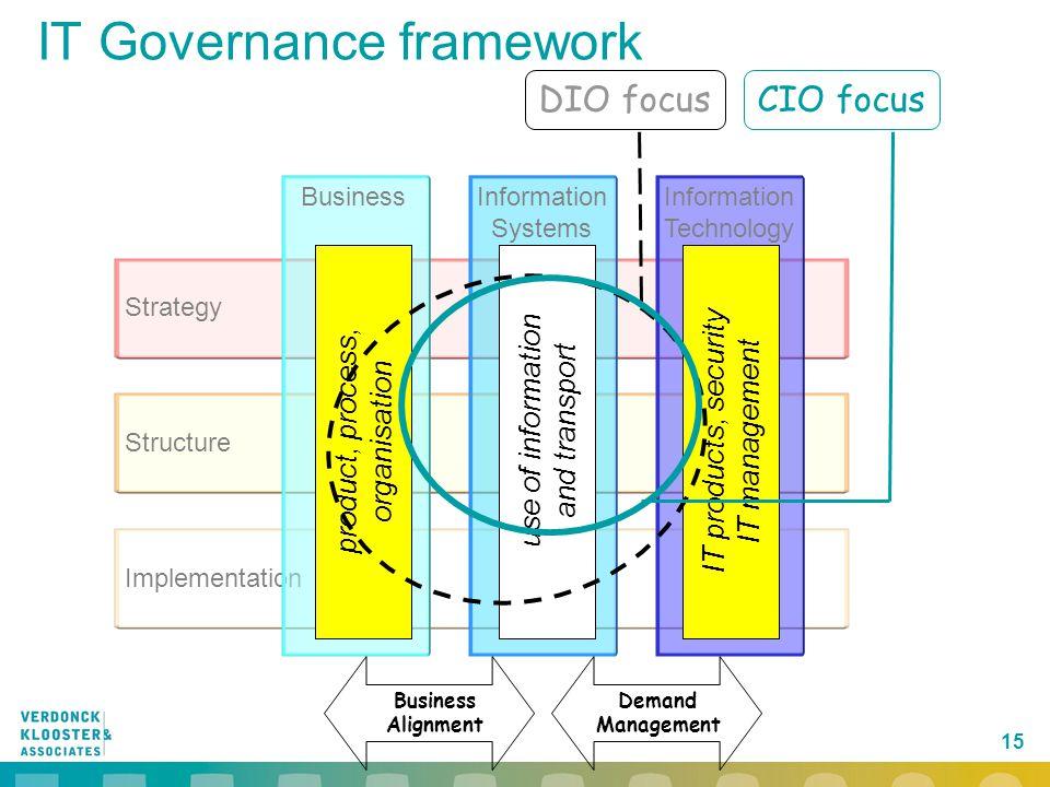 15 Implementation Structure Strategy Information Technology Information Systems Business Business Alignment Demand Management IT Governance framework