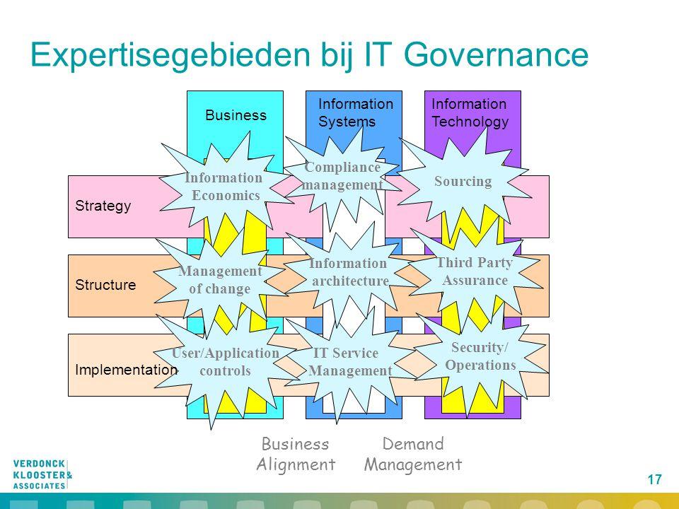 17 Expertisegebieden bij IT Governance Business Alignment Demand Management IT Service Management Information architecture User/Application controls S