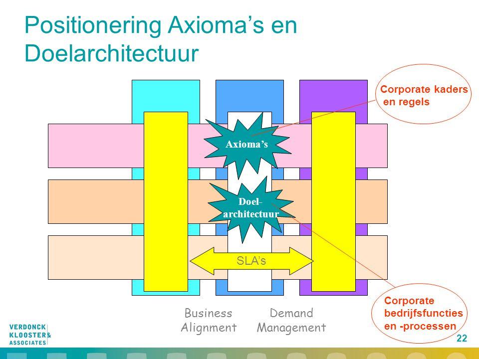 22 Business Alignment Demand Management Positionering Axioma's en Doelarchitectuur SLA's Axioma's Doel- architectuur Corporate kaders en regels Corpor