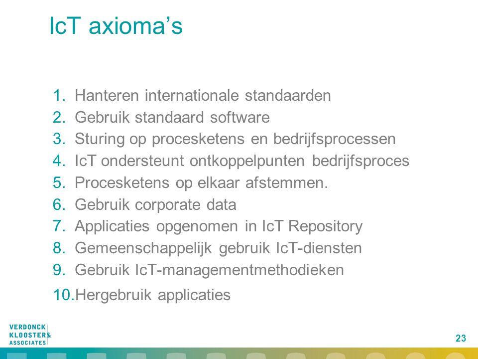 23 IcT axioma's 1.Hanteren internationale standaarden 2.Gebruik standaard software 3.Sturing op procesketens en bedrijfsprocessen 4.IcT ondersteunt on