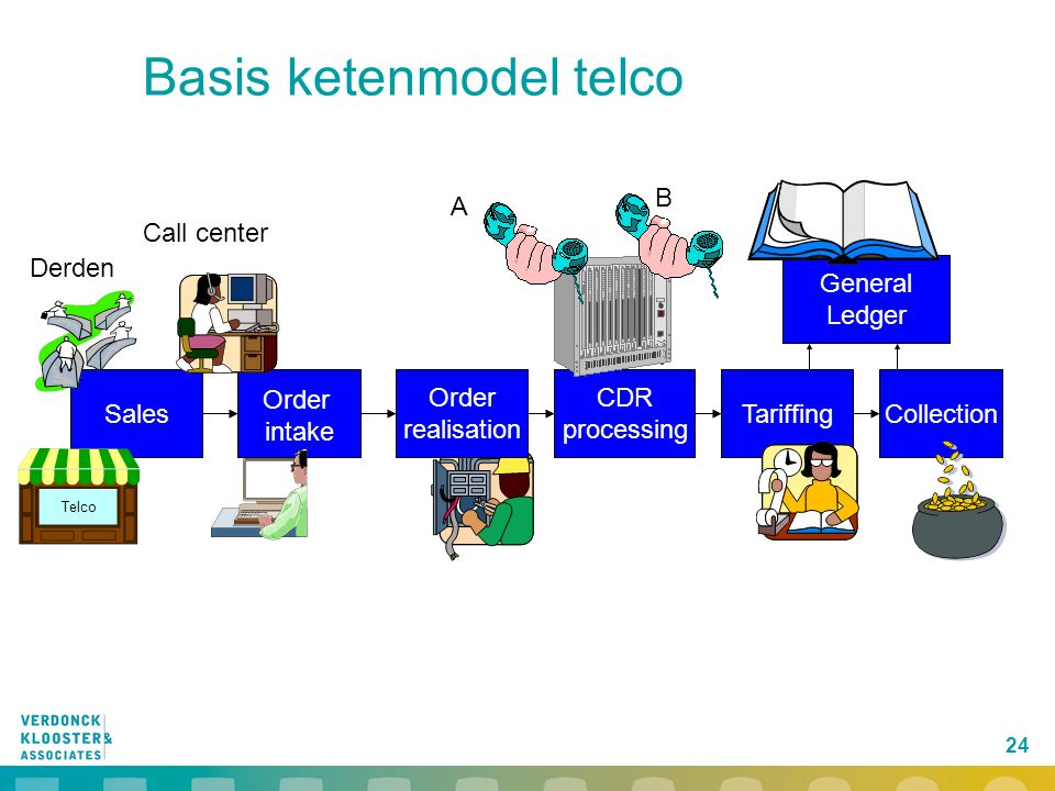 24 Basis ketenmodel telco Sales CDR processing TariffingCollection General Ledger Order intake A B Call center Derden Order realisation Telco