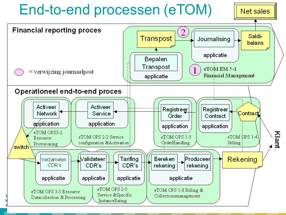 25 End-to-end processen (eTOM)